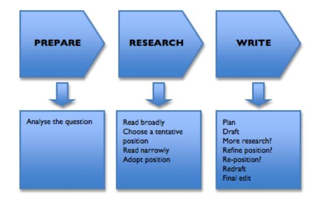 3 Best Essay Editing Providers